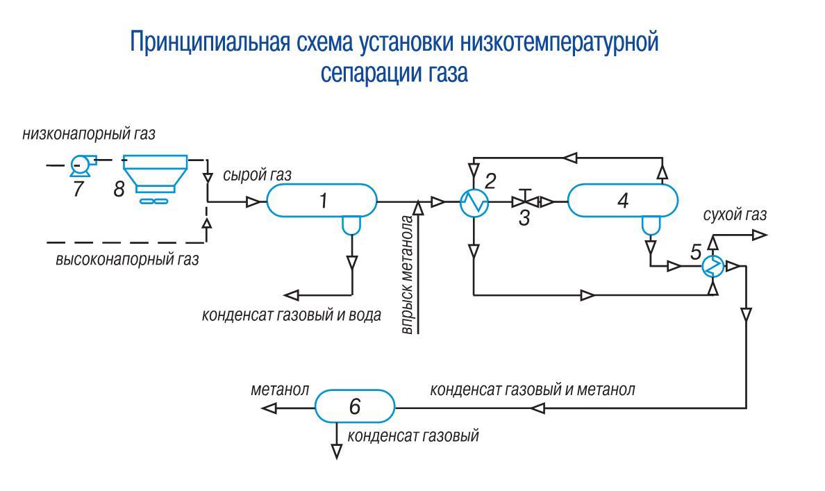 Схема установки прибора учета газа